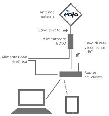 antenna-eolo-adsl-naviga-veloce-wife-connessione-banda-larga-senza-canone-1